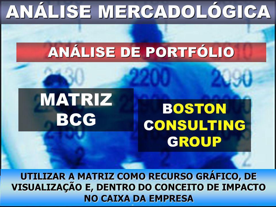 ANÁLISE MERCADOLÓGICA ANÁLISE DE PORTFÓLIO MATRIZ BCG BOSTON CONSULTING GROUP QUAL É A POSIÇÃO ATUAL DO PORTFÓLIO DE PRODUTOS EM RELAÇÃO AO CRESCIMENT