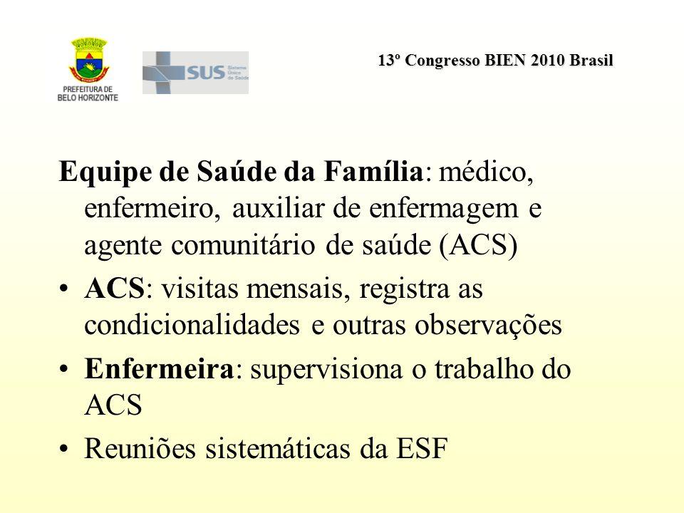 13º Congresso BIEN 2010 Brasil Equipe de Saúde da Família: médico, enfermeiro, auxiliar de enfermagem e agente comunitário de saúde (ACS) ACS: visitas