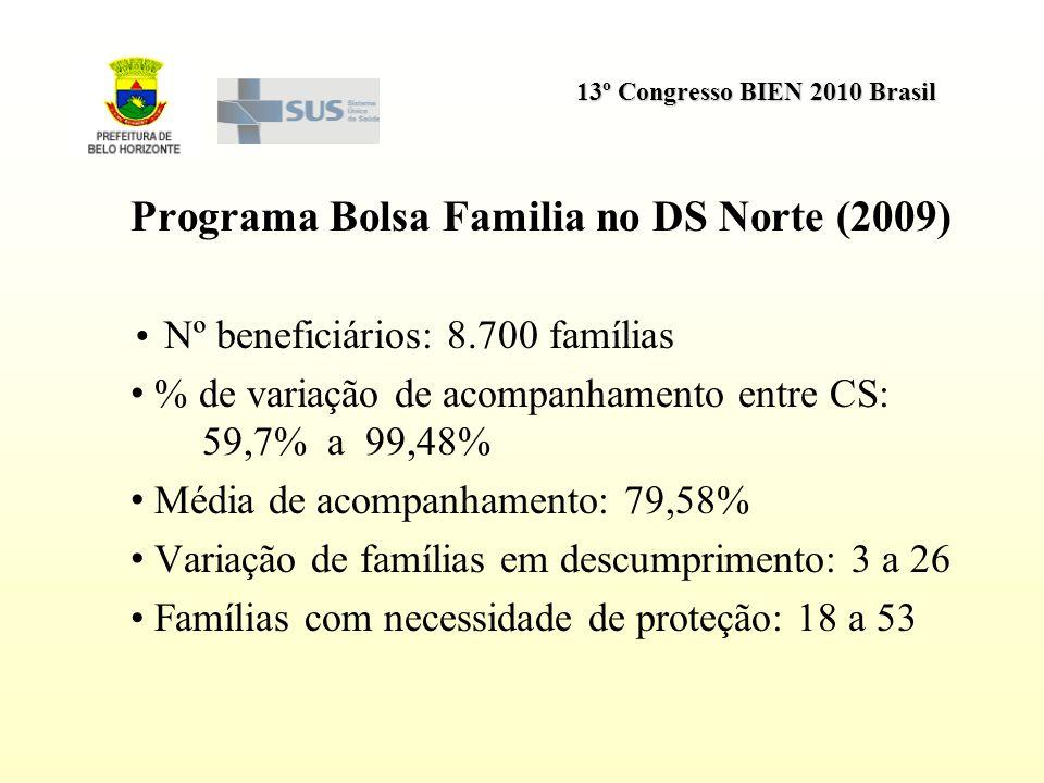13º Congresso BIEN 2010 Brasil Programa Bolsa Familia no DS Norte (2009) Nº beneficiários: 8.700 famílias % de variação de acompanhamento entre CS: 59