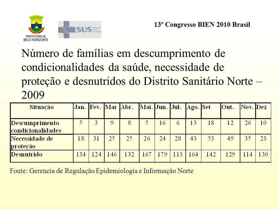 13º Congresso BIEN 2010 Brasil Número de famílias em descumprimento de condicionalidades da saúde, necessidade de proteção e desnutridos do Distrito S