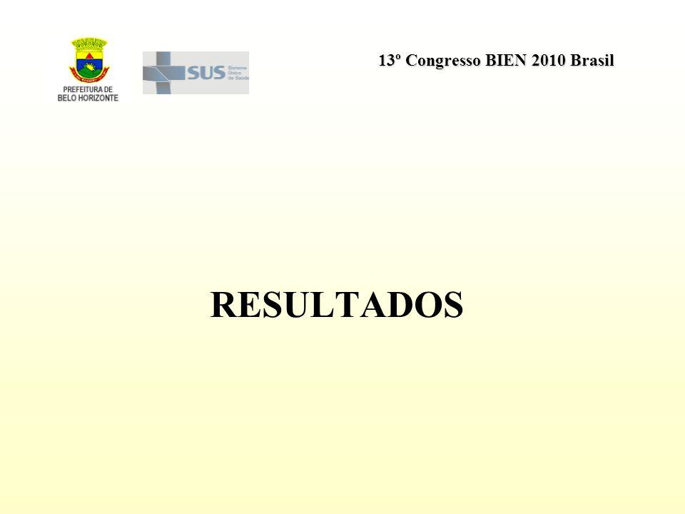 13º Congresso BIEN 2010 Brasil RESULTADOS