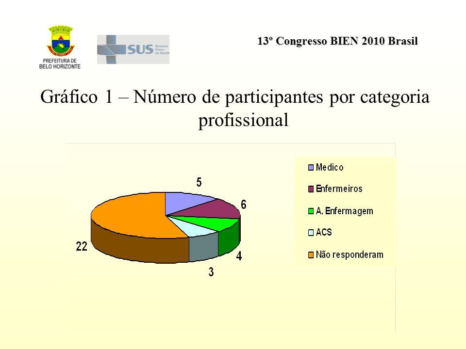 13º Congresso BIEN 2010 Brasil Gráfico 1 – Número de participantes por categoria profissional