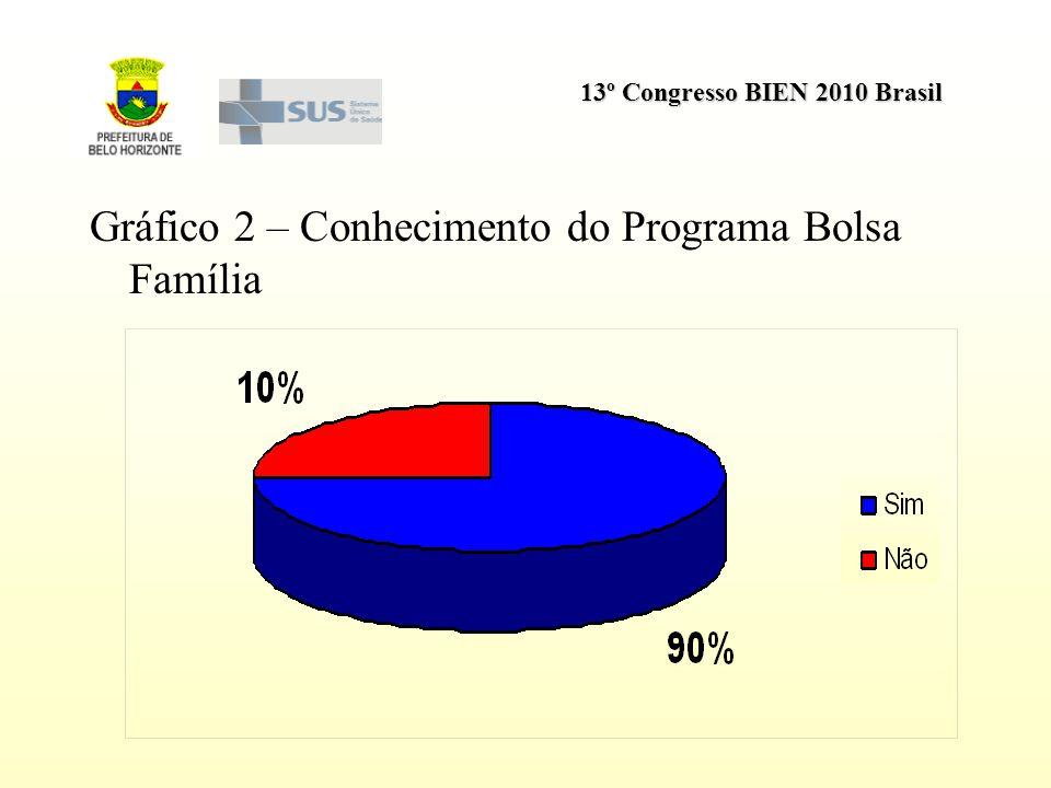 13º Congresso BIEN 2010 Brasil Gráfico 2 – Conhecimento do Programa Bolsa Família