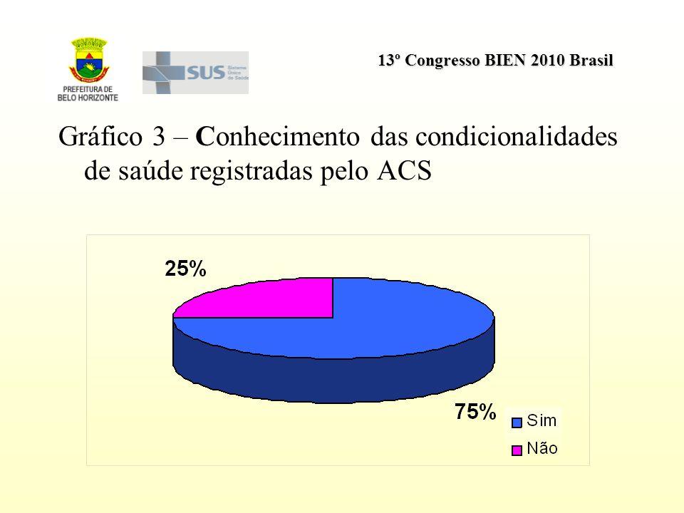 13º Congresso BIEN 2010 Brasil Gráfico 3 – Conhecimento das condicionalidades de saúde registradas pelo ACS