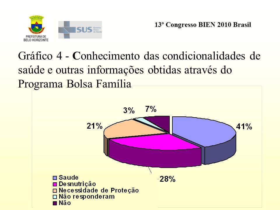 13º Congresso BIEN 2010 Brasil Gráfico 4 - Conhecimento das condicionalidades de saúde e outras informações obtidas através do Programa Bolsa Família