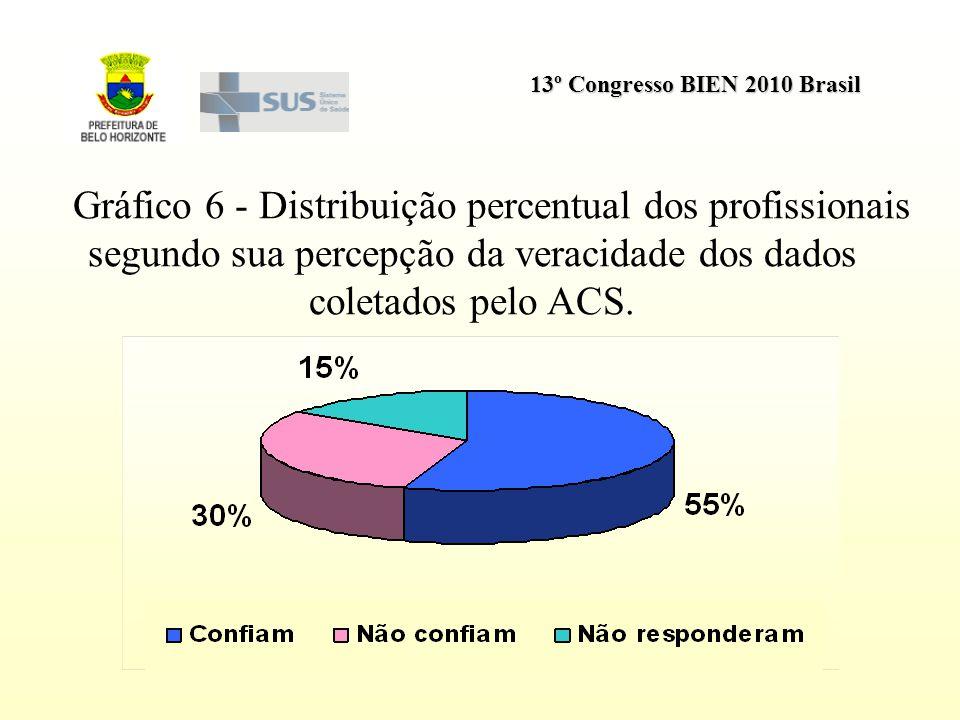 13º Congresso BIEN 2010 Brasil Gráfico 6 - Distribuição percentual dos profissionais segundo sua percepção da veracidade dos dados coletados pelo ACS.