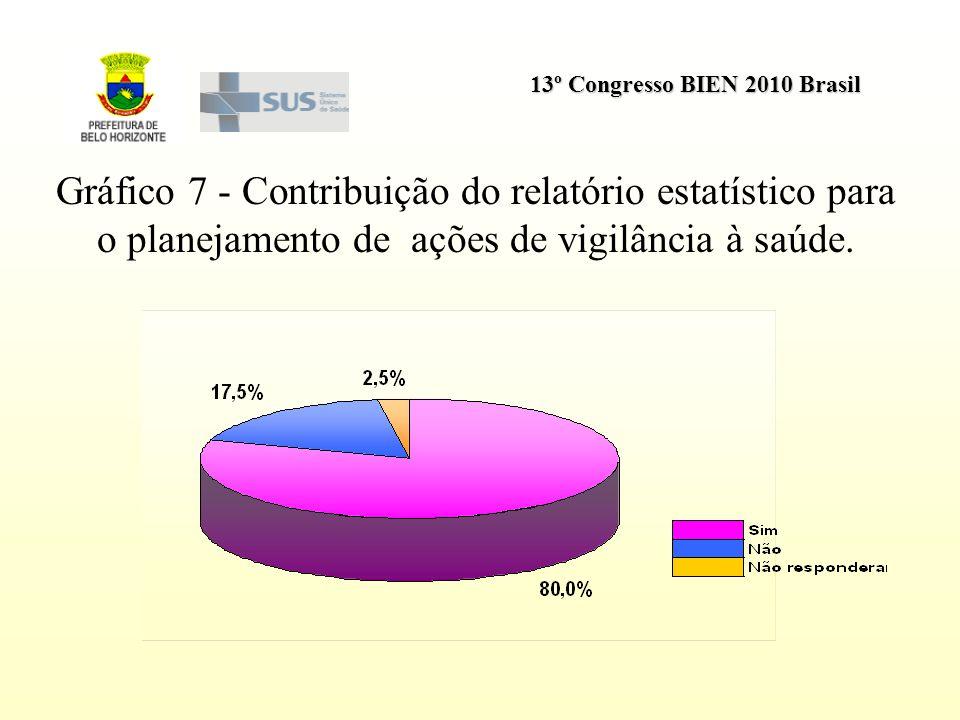 13º Congresso BIEN 2010 Brasil Gráfico 7 - Contribuição do relatório estatístico para o planejamento de ações de vigilância à saúde.