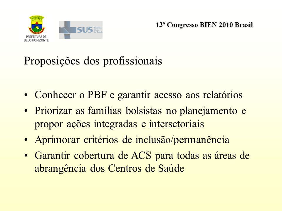 13º Congresso BIEN 2010 Brasil Proposições dos profissionais Conhecer o PBF e garantir acesso aos relatórios Priorizar as famílias bolsistas no planej