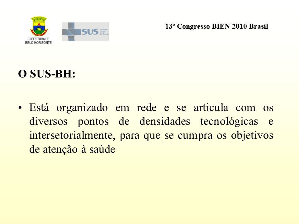 13º Congresso BIEN 2010 Brasil O SUS-BH: Está organizado em rede e se articula com os diversos pontos de densidades tecnológicas e intersetorialmente,