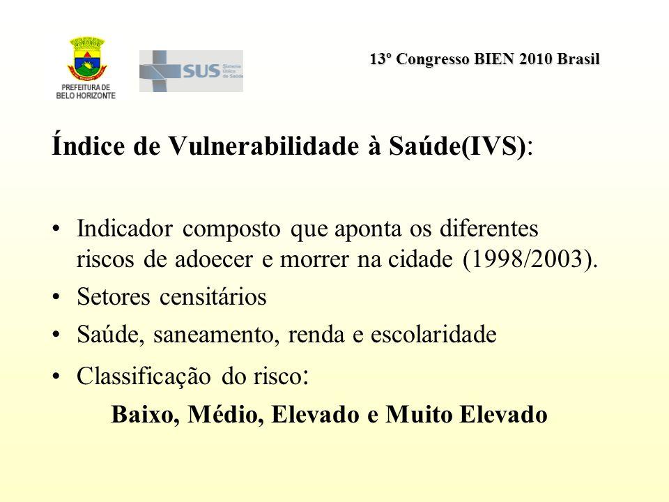 13º Congresso BIEN 2010 Brasil Índice de Vulnerabilidade à Saúde(IVS) : Indicador composto que aponta os diferentes riscos de adoecer e morrer na cida