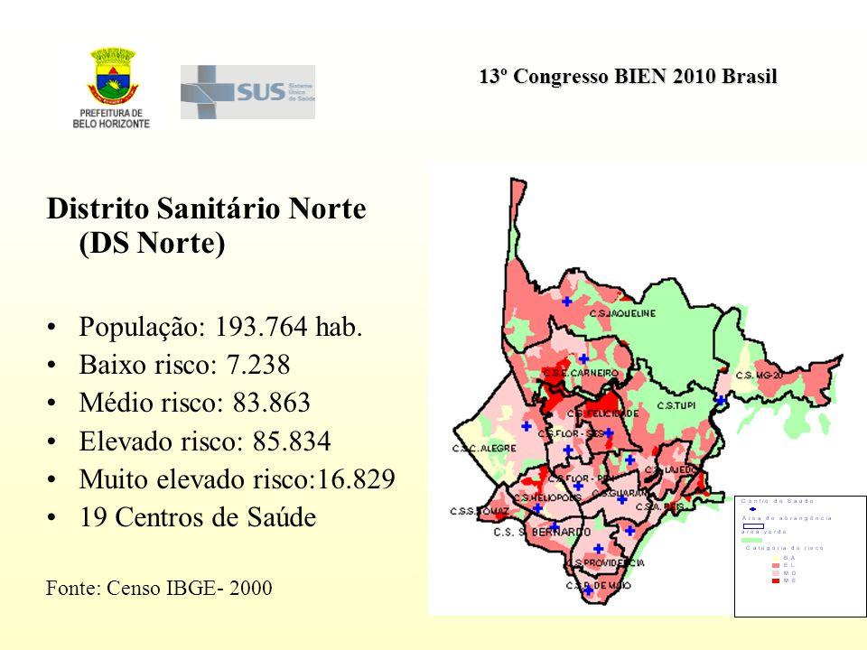 13º Congresso BIEN 2010 Brasil Distrito Sanitário Norte (DS Norte) População: 193.764 hab. Baixo risco: 7.238 Médio risco: 83.863 Elevado risco: 85.83