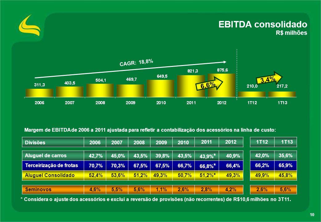 10 EBITDA consolidado R$ milhões 3,4% CAGR: 18,8% 6,6% Divisões20062007200820092010 201120121T121T13 Aluguel de carros42,7%45,0%43,5%39,8%43,5% 43,9%