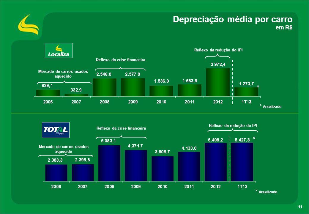11 Depreciação média por carro em R$ * Mercado de carros usados aquecido Reflexo da crise financeira Reflexo da redução do IPI * Mercado de carros usa