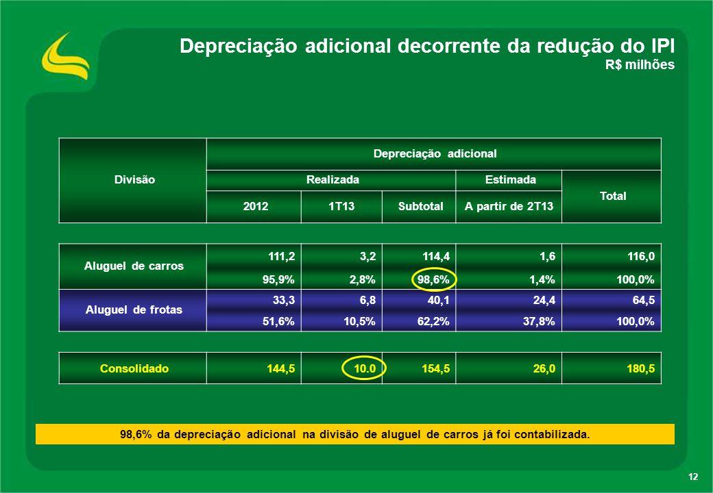 12 Depreciação adicional decorrente da redução do IPI R$ milhões Divisão Depreciação adicional Realizada Estimada Total 20121T13 SubtotalA partir de 2