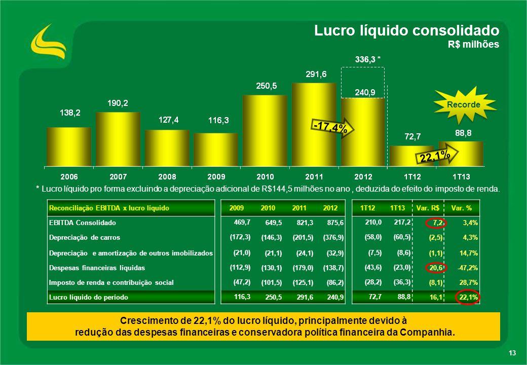 13 Lucro líquido consolidado R$ milhões Crescimento de 22,1% do lucro líquido, principalmente devido à redução das despesas financeiras e conservadora