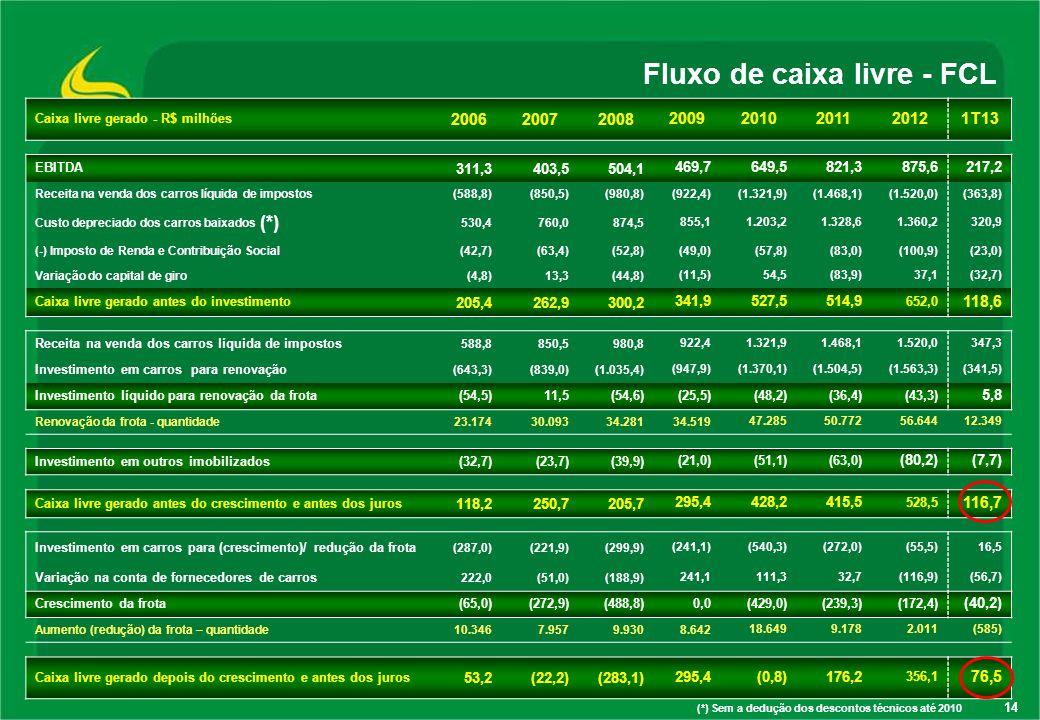 14 Fluxo de caixa livre - FCL (*) Sem a dedução dos descontos técnicos até 2010 Caixa livre gerado - R$ milhões 200620072008 20092010201120121T13 EBIT