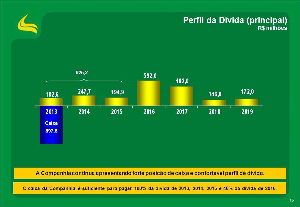 16 Perfil da Dívida (principal) R$ milhões A Companhia continua apresentando forte posição de caixa e confortável perfil de dívida. Caixa 897,5 625,2