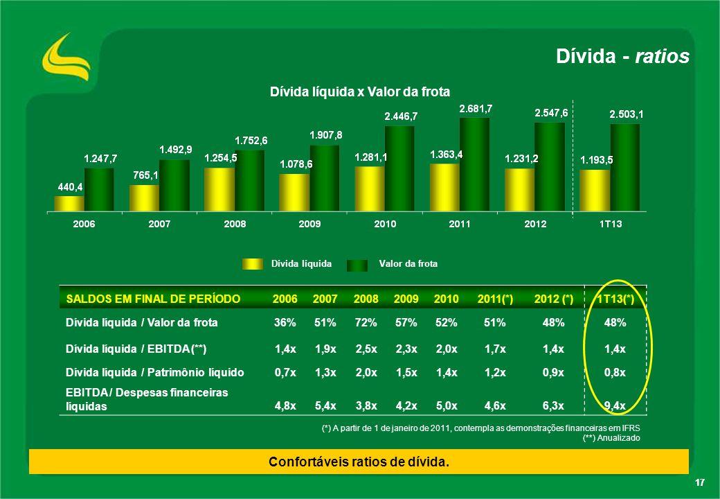 17 Dívida - ratios SALDOS EM FINAL DE PERÍODO200620072008200920102011(*)2012 (*)1T13(*) Dívida líquida / Valor da frota36%51%72%57%52%51%48% Dívida lí