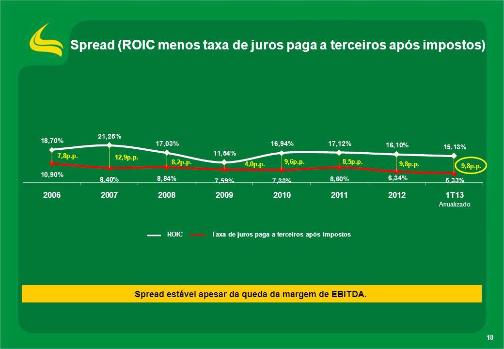 18 Spread (ROIC menos taxa de juros paga a terceiros após impostos) 7,8p.p. 12,9p.p. 8,2p.p. 4,0p.p. 9,6p.p. 8,5p.p. 9,8p.p. Anualizado ROIC Taxa de j