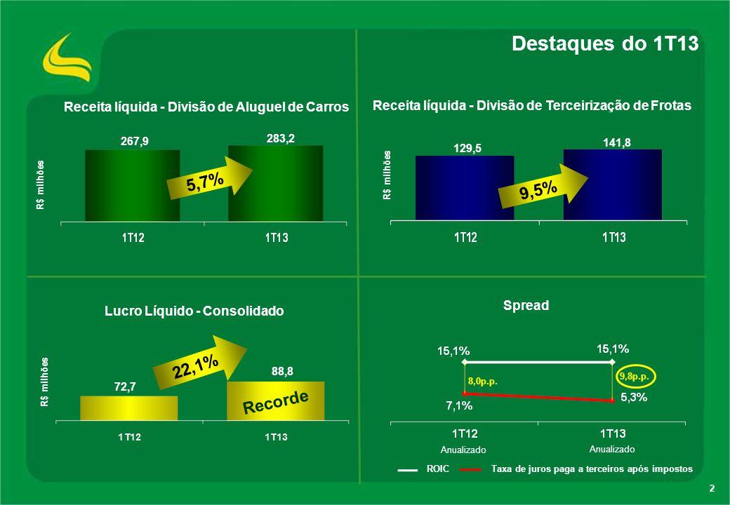 2 Destaques do 1T13 Lucro Líquido - Consolidado R$ milhões Receita líquida - Divisão de Terceirização de Frotas R$ milhões Receita líquida - Divisão d