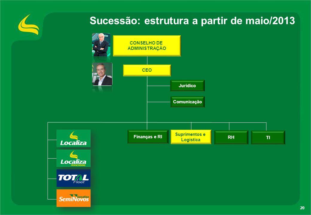 CEO Finanças e RI RH Comunicação CONSELHO DE ADMINISTRAÇÃO Suprimentos e Logística TI Jurídico Sucessão: estrutura a partir de maio/2013 20