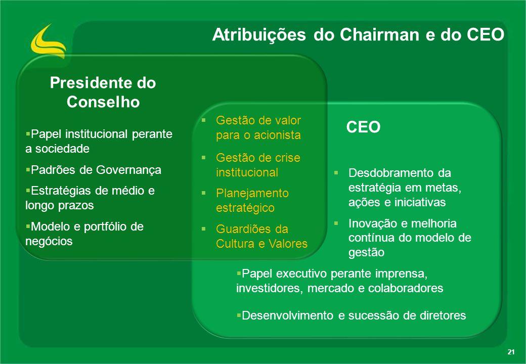 Atribuições do Chairman e do CEO 21 CEO  Desdobramento da estratégia em metas, ações e iniciativas  Inovação e melhoria contínua do modelo de gestão