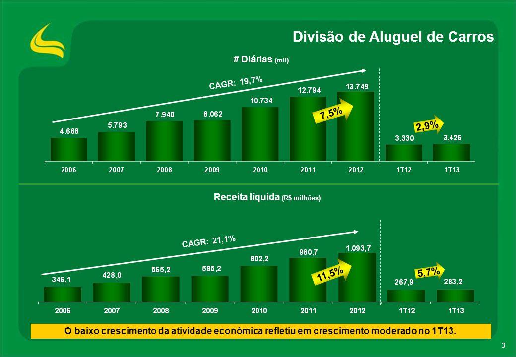3 Divisão de Aluguel de Carros O baixo crescimento da atividade econômica refletiu em crescimento moderado no 1T13. Receita líquida (R$ milhões) # Diá