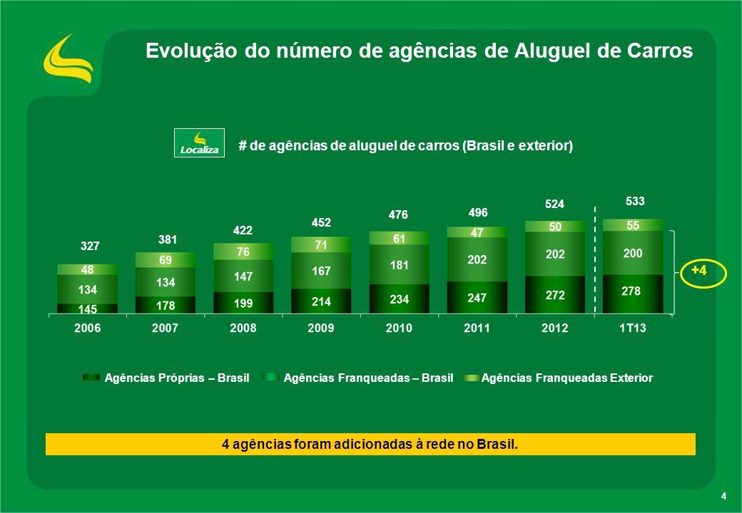 4 Evolução do número de agências de Aluguel de Carros 4 agências foram adicionadas à rede no Brasil. # de agências de aluguel de carros (Brasil e exte