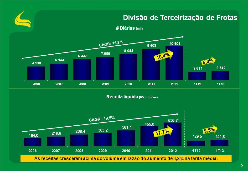 5 Divisão de Terceirização de Frotas As receitas cresceram acima do volume em razão do aumento de 3,8% na tarifa média. # Diárias (mil) Receita líquid