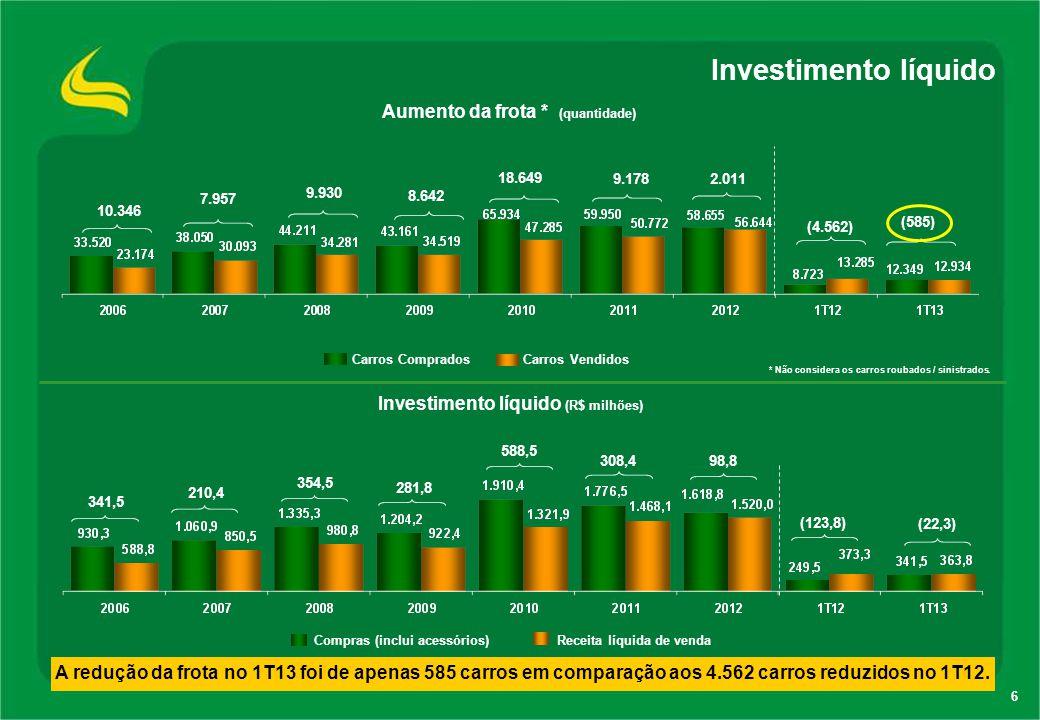 Compras (inclui acessórios) Receita líquida de venda 6 Investimento líquido A redução da frota no 1T13 foi de apenas 585 carros em comparação aos 4.56