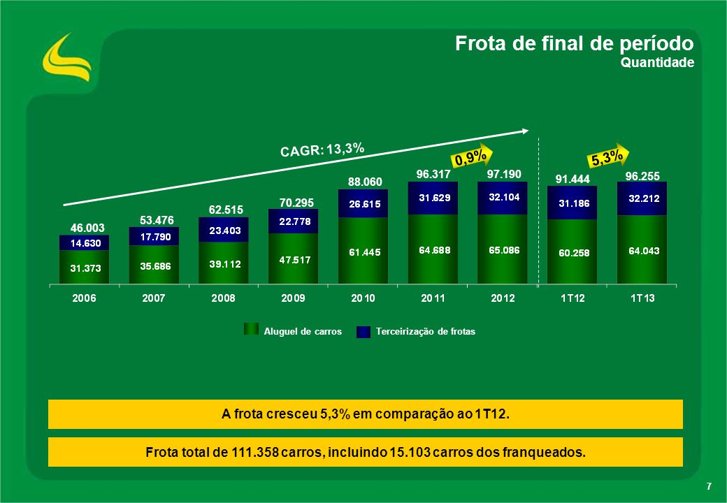 7 Frota de final de período Quantidade A frota cresceu 5,3% em comparação ao 1T12. CAGR: 13,3% 46.003 53.476 62.515 Aluguel de carros Terceirização de