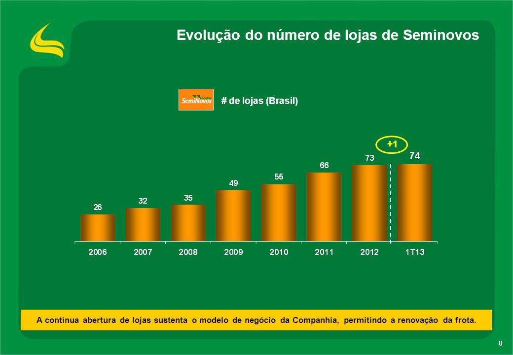 8 Evolução do número de lojas de Seminovos A contínua abertura de lojas sustenta o modelo de negócio da Companhia, permitindo a renovação da frota. +1