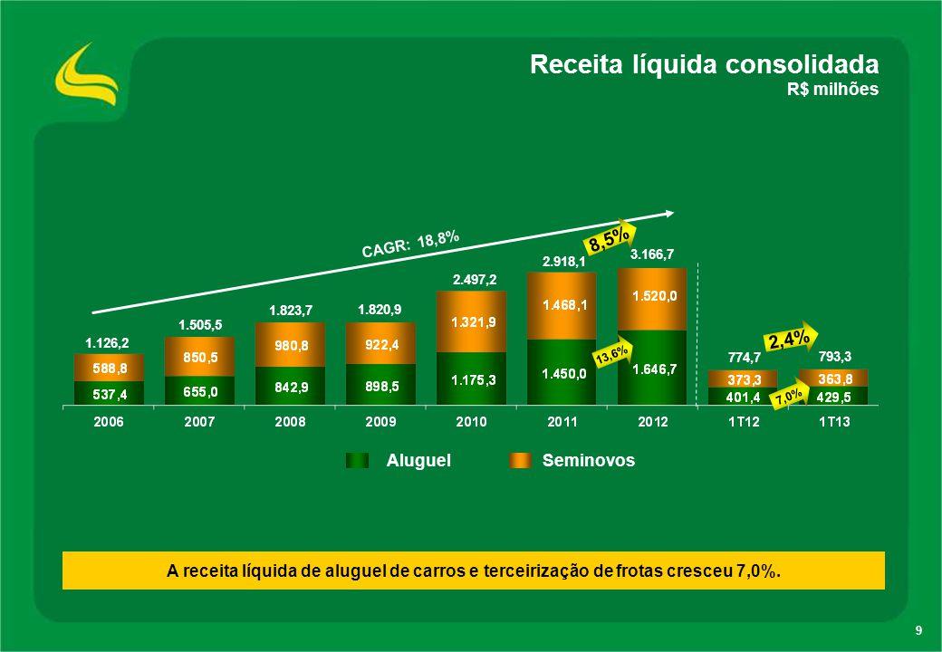 9 Receita líquida consolidada R$ milhões Aluguel Seminovos CAGR: 18,8% 1.126,2 1.505,5 1.823,7 2.918,1 774,7 793,3 8,5% 2,4% 7,0% 13,6% 1.820,9 2.497,