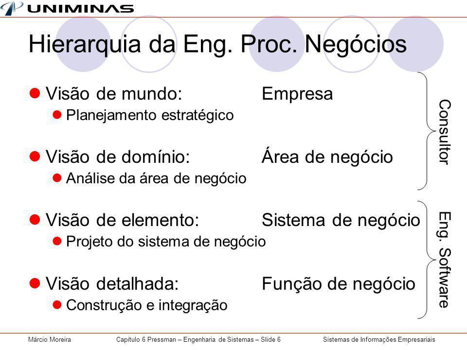 Sistemas de Informações EmpresariaisMárcio MoreiraCapítulo 6 Pressman – Engenharia de Sistemas – Slide 6 Hierarquia da Eng.