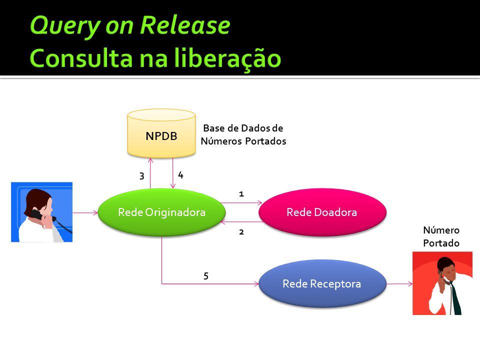 Rede Originadora Rede Doadora Rede Receptora 1 5 NPDB Número Portado Base de Dados de Números Portados 3 4 2