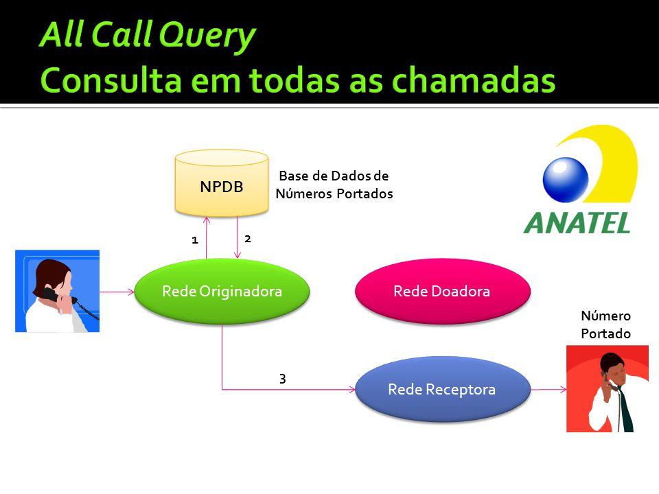 Rede Originadora Rede Doadora Rede Receptora 3 NPDB Número Portado Base de Dados de Números Portados 1 2