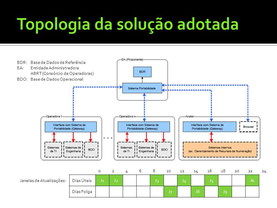 BDR:Base de Dados de Referência EA:Entidade Administradora ABRT (Consórcio de Operadoras) BDO:Base de Dados Operacional 024681012141618202224 Janelas