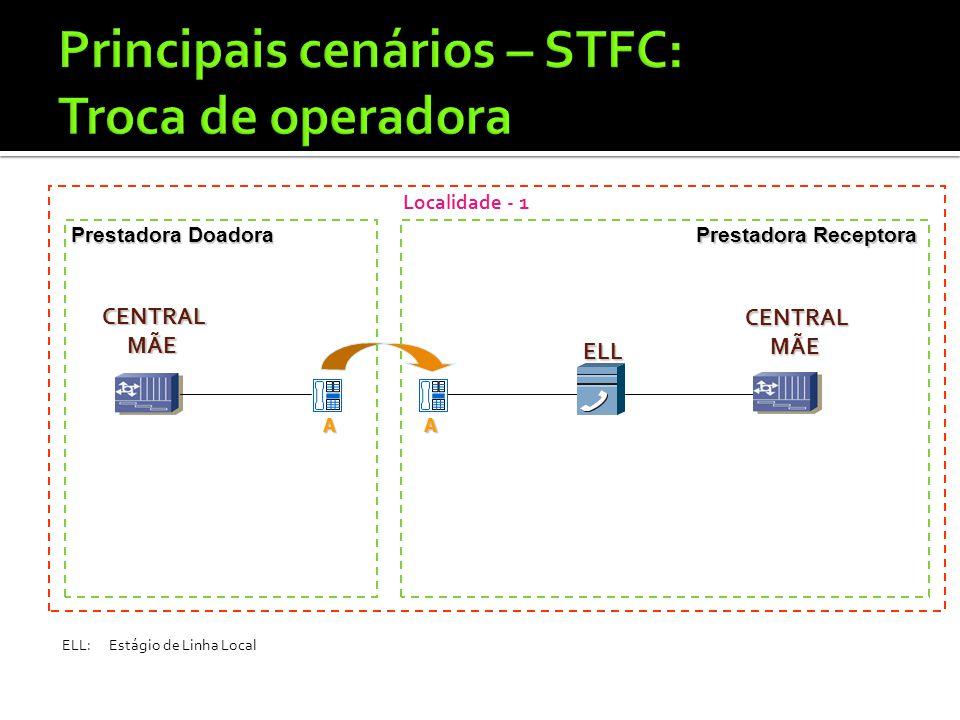 A ELL ELL Localidade - 1 Prestadora Doadora Prestadora Receptora A CENTRALMÃE CENTRALMÃE ELL:Estágio de Linha Local