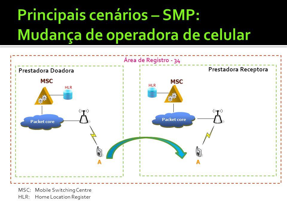 A Área de Registro - 34 A Prestadora Doadora Prestadora Receptora HLR MSC MSC HLR Packet core MSC MSC MSC:Mobile Switching Centre HLR:Home Location Re