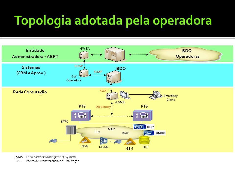 GW EA BDO GW Operadora PTS STFC NGN (LSMS) SmartKey Client SOAP BDO Operadoras Entidade Administradora - ABRT Sistemas (CRM e Aprov.) Rede Comutação M