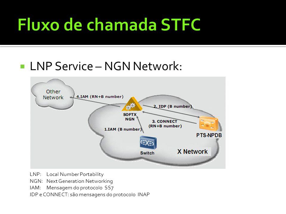  LNP Service – NGN Network: LNP:Local Number Portability NGN:Next Generation Networking IAM:Mensagem do protocolo SS7 IDP e CONNECT: são mensagens do