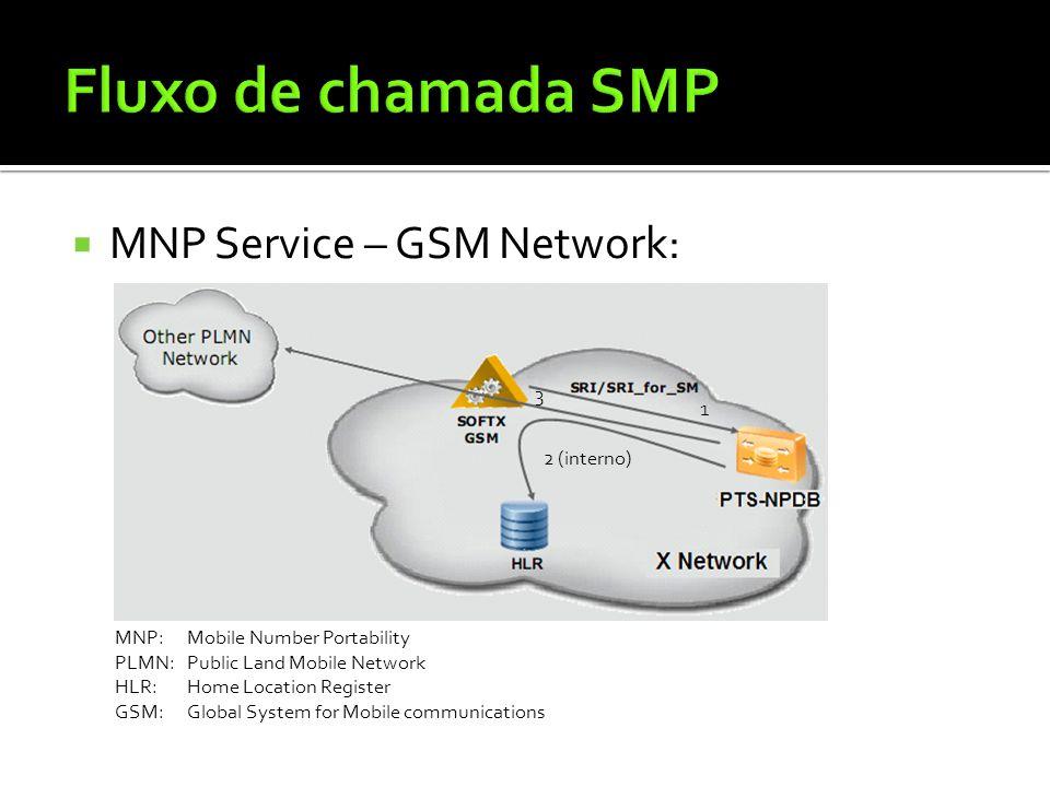  MNP Service – GSM Network: MNP:Mobile Number Portability PLMN:Public Land Mobile Network HLR:Home Location Register GSM:Global System for Mobile com