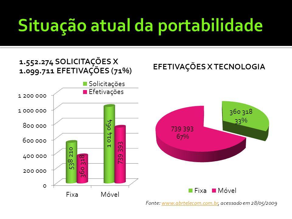 1.552.274 SOLICITAÇÕES X 1.099.711 EFETIVAÇÕES (71%) EFETIVAÇÕES X TECNOLOGIA Fonte: www.abrtelecom.com.br, acessado em 28/05/2009www.abrtelecom.com.b
