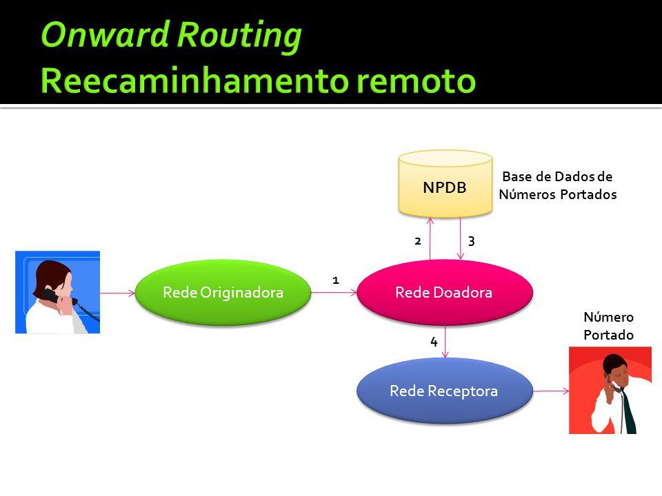 Rede Originadora Rede Doadora Rede Receptora 1 4 NPDB Número Portado 2 Base de Dados de Números Portados 3