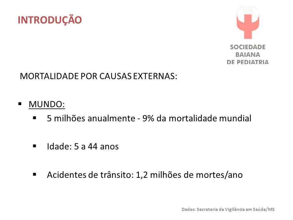 INTRODUÇÃO MORTALIDADE POR CAUSAS EXTERNAS:  BRASIL:  3ª causa de mortalidade no Brasil  12,5% das mortes em 2009 (138.687 óbitos)  Principal causa de morte entre 10 e 19 anos  TCE  Acidentes de transportes terrestres: 26,5%  Acidentes por transportes terrestres: 1ª causa entre 10-14 anos Dados: Secretaria de Vigilância em Saúde/MS