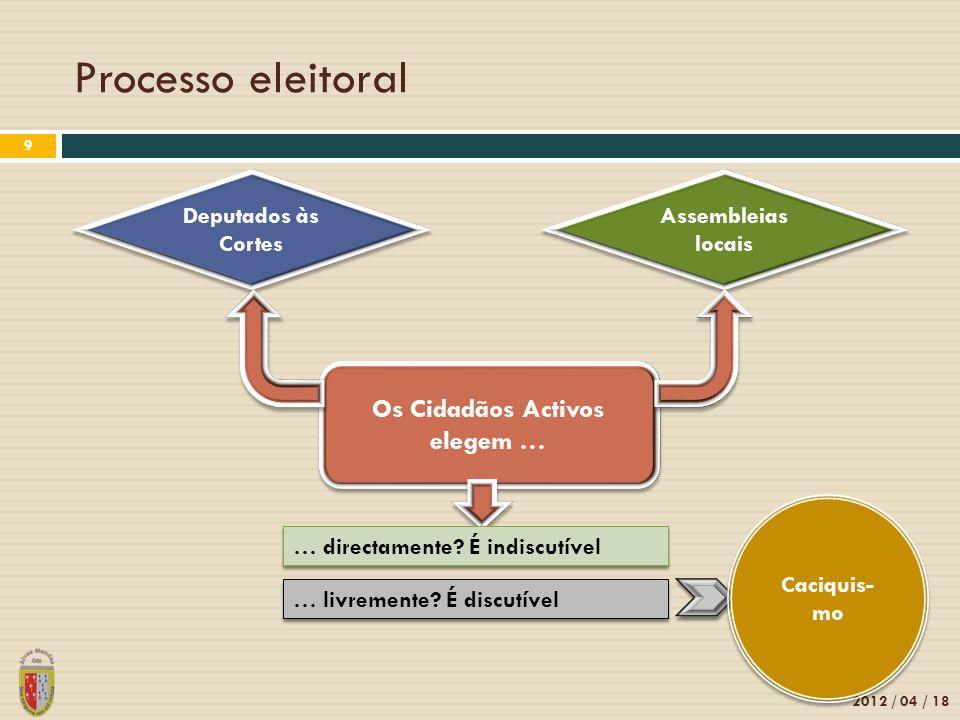 Processo eleitoral 2012 / 04 / 18 9 Deputados às Cortes Assembleias locais Os Cidadãos Activos elegem … … directamente.