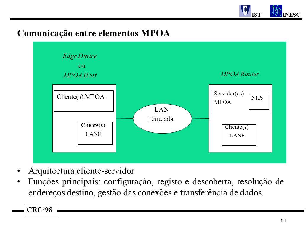 CRC'98 INESCIST 14 Edge Device ou MPOA Host Cliente(s) LANE Cliente(s) MPOA LAN Emulada Servidor(es) MPOA NHS MPOA Router Cliente(s) LANE Arquitectura