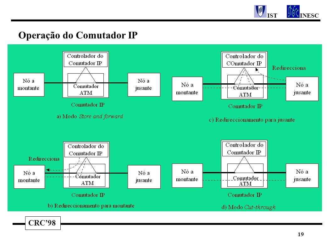 CRC'98 INESCIST 19 Operação do Comutador IP