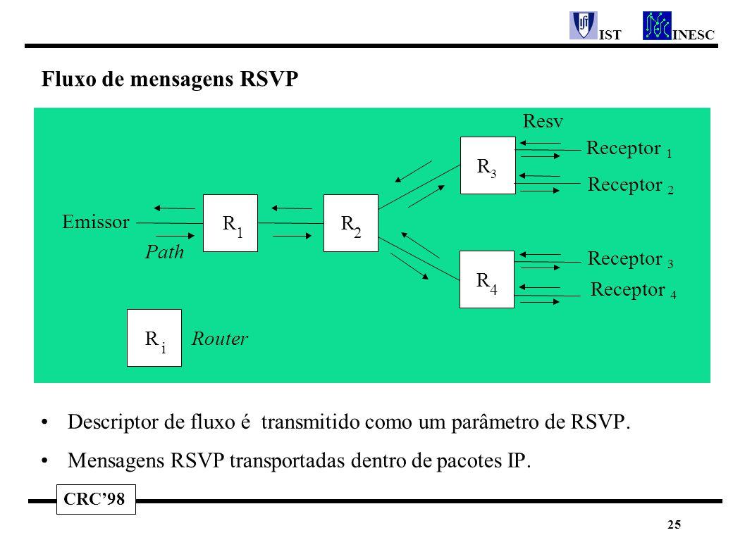 CRC'98 INESCIST 25 Fluxo de mensagens RSVP Descriptor de fluxo é transmitido como um parâmetro de RSVP. Mensagens RSVP transportadas dentro de pacotes