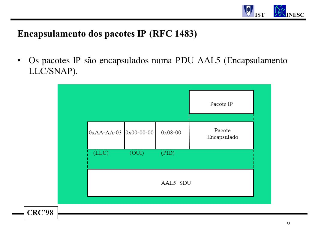 CRC'98 INESCIST 9 Encapsulamento dos pacotes IP (RFC 1483) Os pacotes IP são encapsulados numa PDU AAL5 (Encapsulamento LLC/SNAP). Pacote IP AAL5 SDU